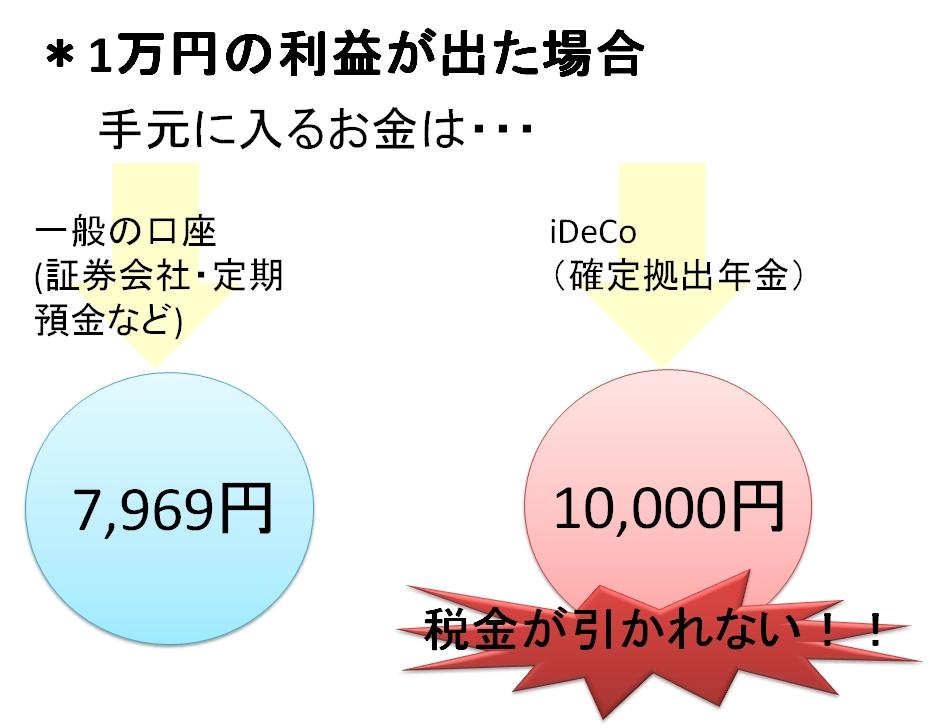 iDeCo 運用益 非課税