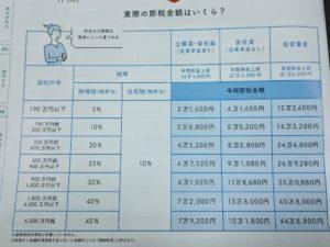 iDeCo 節税額